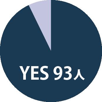 【グラフ】YESの割合 93人