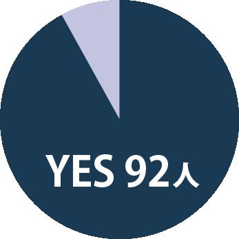 【グラフ】YESの割合 92人